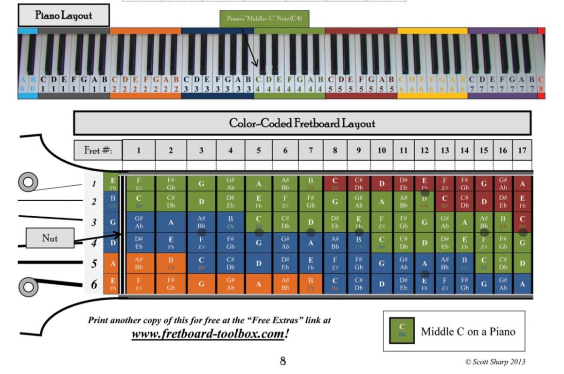 guitars on keyboards on guitars on keyboards going to 11. Black Bedroom Furniture Sets. Home Design Ideas