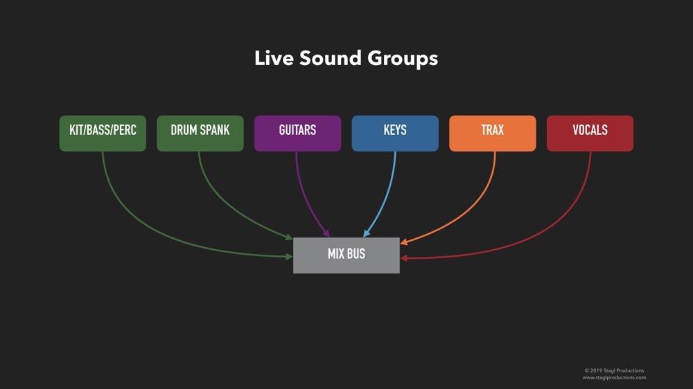 Groups 01