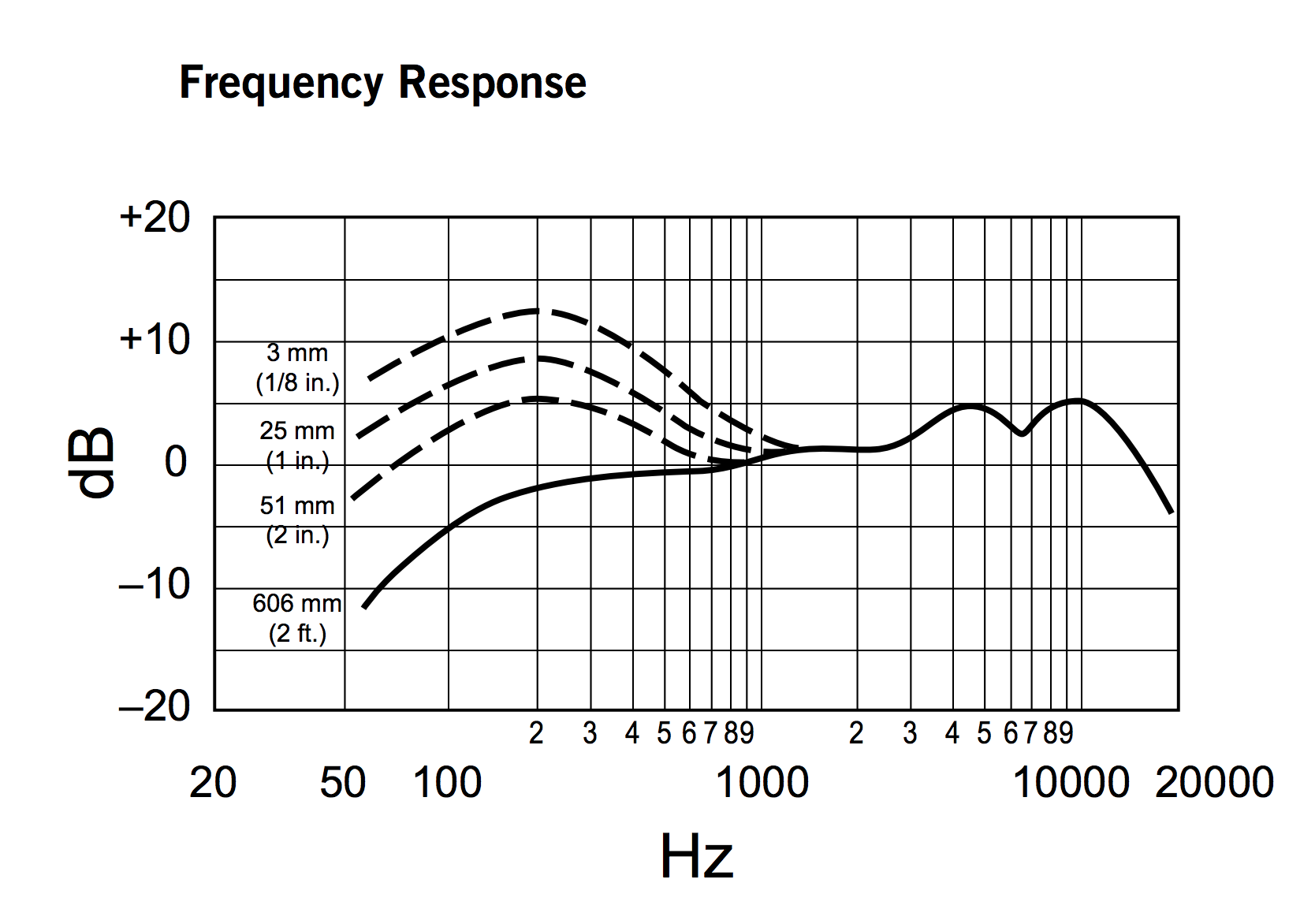 Shure Beta 58a Frequency Response